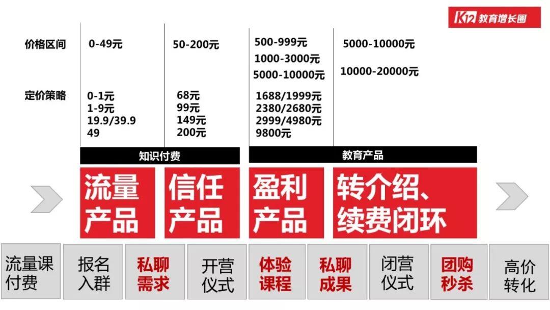 最适合裂变的产品定价多少才合适?9 元、19.9 元还是39.9 元?