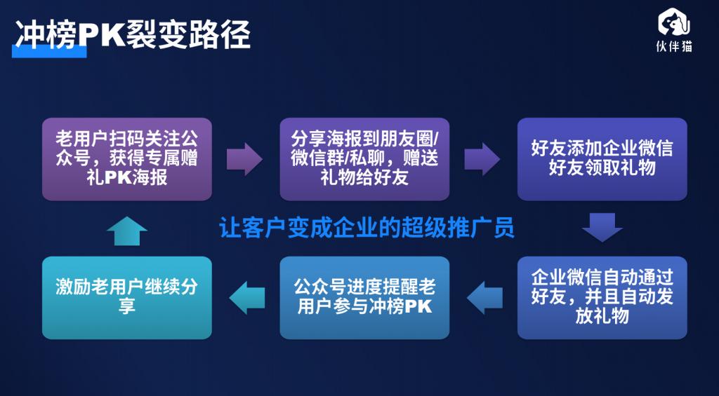 微信个人号/企业微信私域流量运营四板斧——立人设、强规划、精运营、重变现!